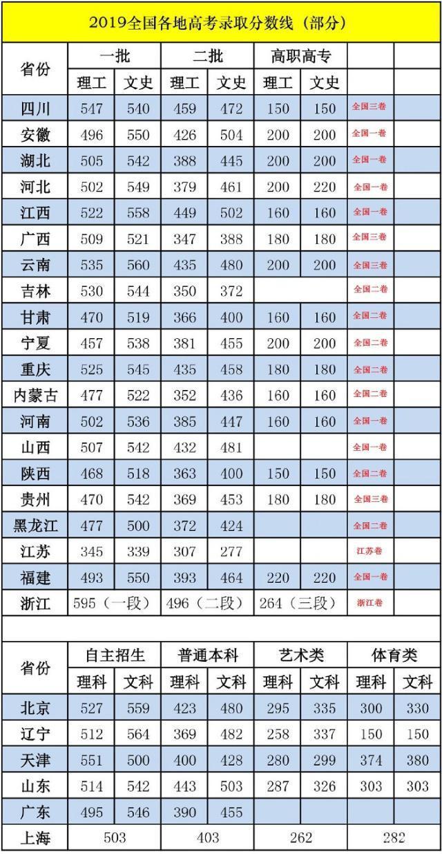 浙江文科二本分数线_2019文科一本线最低是多少?2019年高考文科多少分上一本
