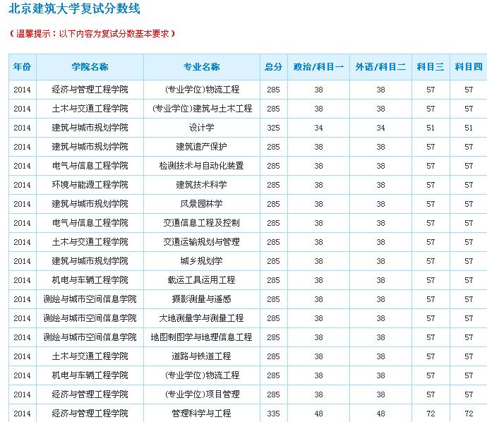 北京建筑大学分数线_北京建筑大学怎么样是211吗?北京建筑大学考研难度分析