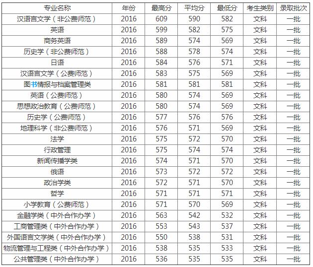 师范大学排名_2019东北师范大学排名公布王牌专业入选世界级别