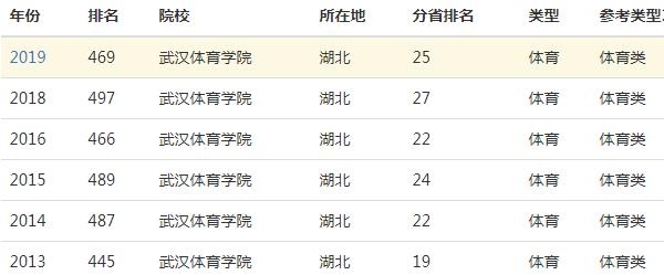 武汉体育学院是几本_武汉体育学院是几本全国排名多少?2010—2019录取分数线整理