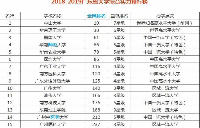 广东财经大学是211_广东省属211工程学校有哪些?广东省最好的大学是哪个?