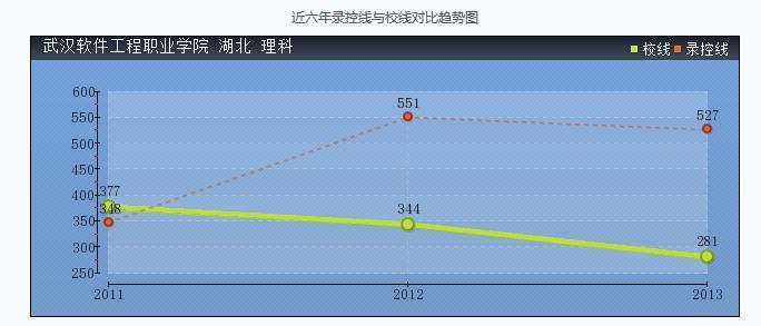 武汉高职高专学校_武汉软件工程学院是几本排名多少?录取分数线多少?学费收费标准
