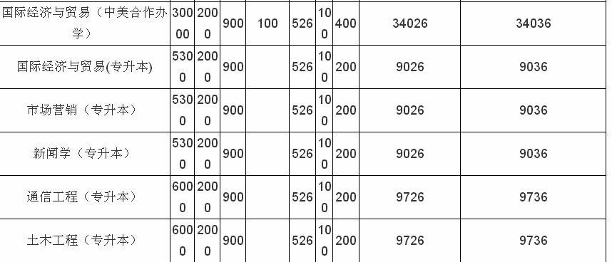 宁波本科大学有哪些_浙江大学宁波理工学院晋升浙大吗?升一本了吗一年学费贵不贵?